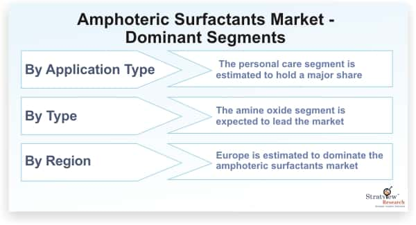 Amphoteric-Surfactants-Market-Dominant-Segments