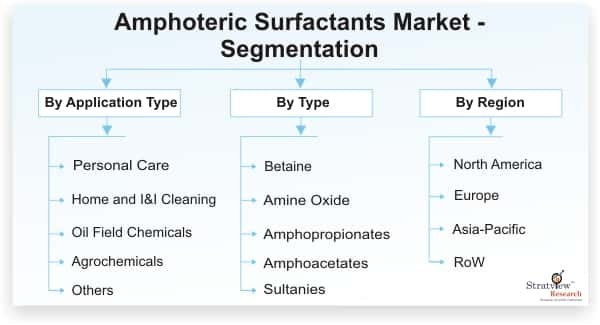 Amphoteric-Surfactants-Market-Segmentation