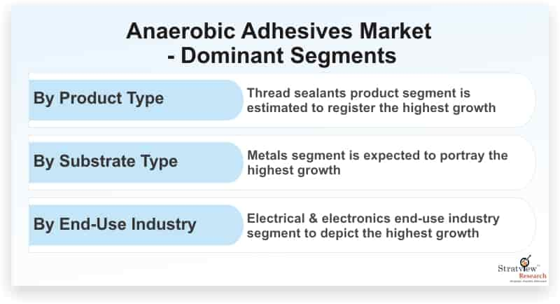 Anaerobic-Adhesives-Market-Dominant-Segments
