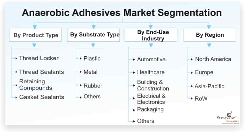 Anaerobic-Adhesives-Market-Segmentation
