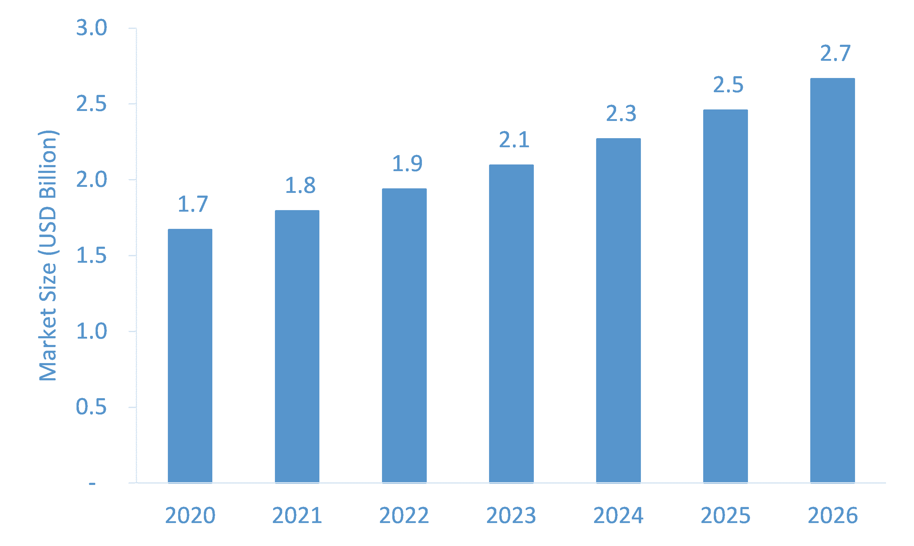 Anti-Aging-Products-and-Therapies-Market-Forecast