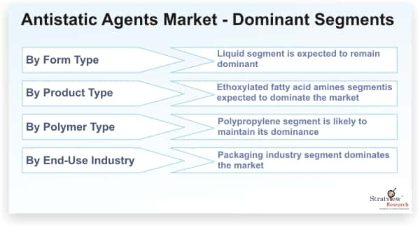 Antistatic-Agents-Market-Dominant-Segments