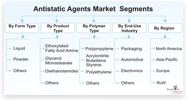Antistatic-Agents-Market-Segmentation