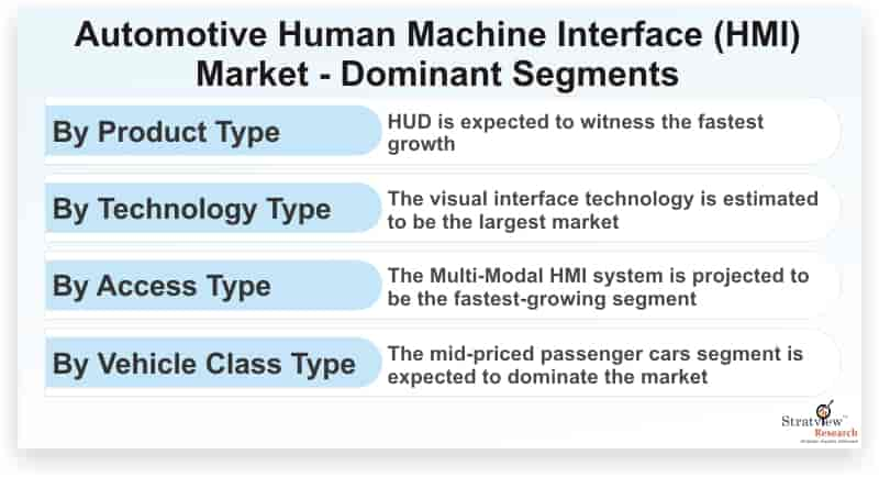 Automotive-Human-Machine-Interface-(HMI)-Market-Dominant-Segments