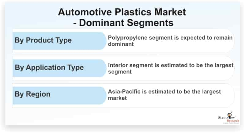 Automotive-Plastics-Market-Dominant-Segments