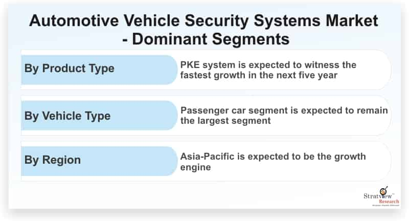 Automotive-Vehicle-Security-Systems-Market-Dominant-Segments