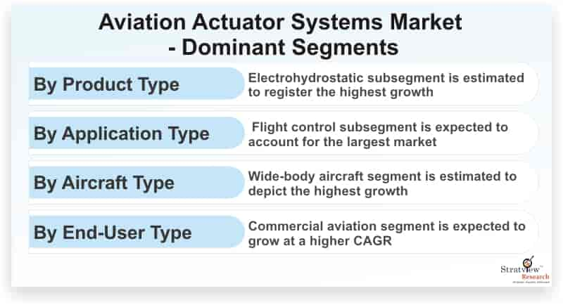 Aviation-Actuator-Systems-Market-Dominant-Segments