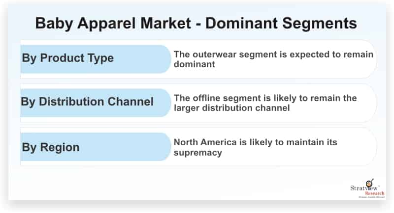 Baby-Apparel-Market-Dominant-Segments