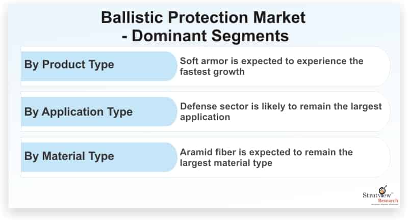 Ballistic-Protection-Market-Dominant-Segments