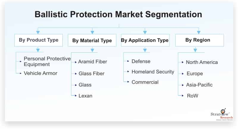 Ballistic-Protection-Market-Segmentation