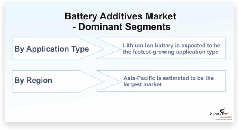 Battery-Additives-Market-Dominant-Segments