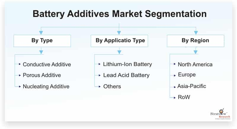 Battery-Additives-Market-Segmentation