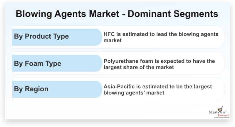 Blowing-Agents-Market-Dominant-Segments
