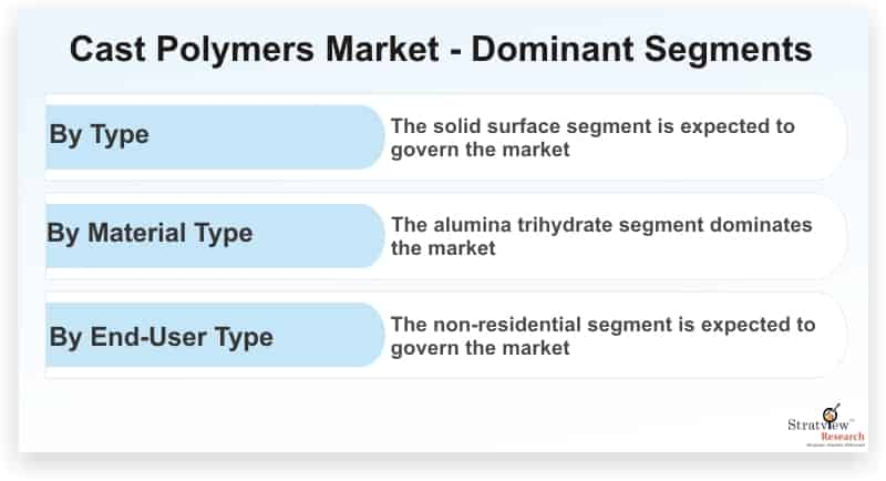 Cast-Polymers-Market-Dominant-Segments