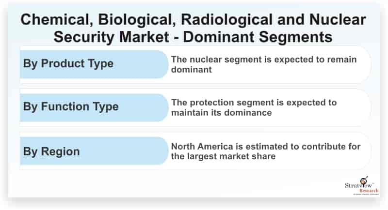 Chemical-Biological-Radiological-and-Nuclear-Security-Market-Dominant-Segments