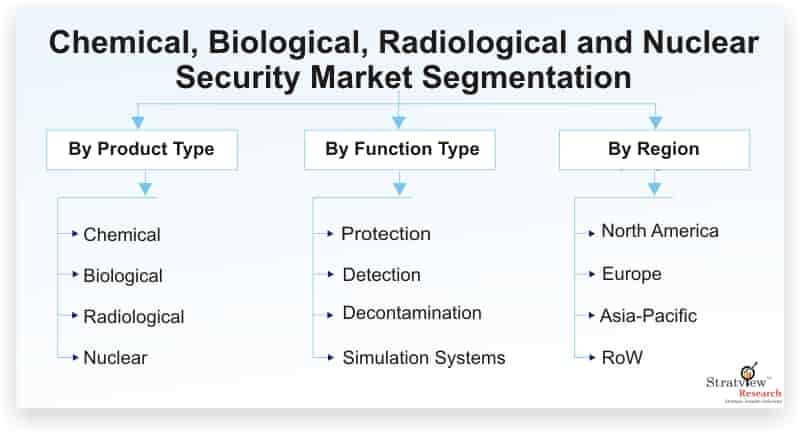 Chemical-Biological-Radiological-and-Nuclear-Security-Market-Segmentation