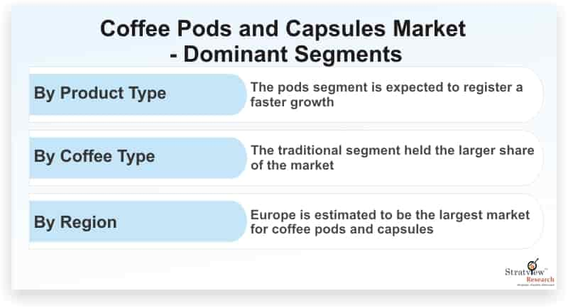 Coffee-Pods-and-Capsules-Market-Dominant-Segments