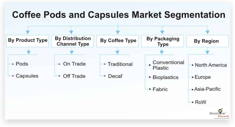 Coffee-Pods-and-Capsules-Market-Segmentation