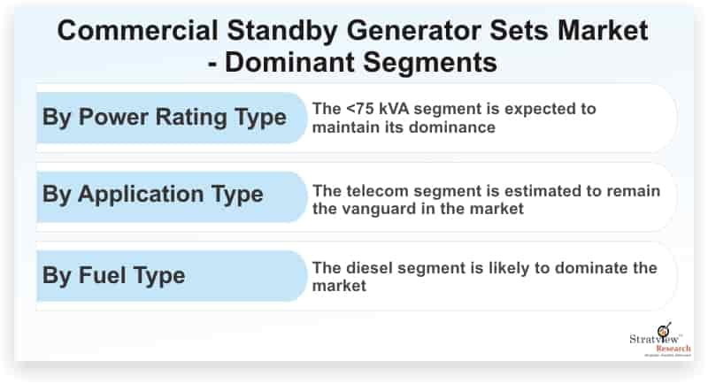 Commercial-Standby-Generator-Sets-Market-Dominant-Segments