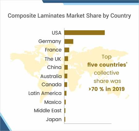 Composite-Laminates-Market-By-Country