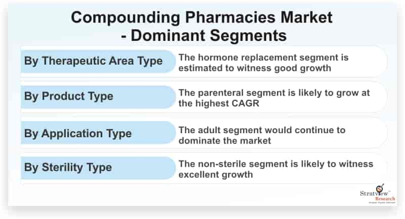 Compounding-Pharmacies-Market-Dominant-Segments