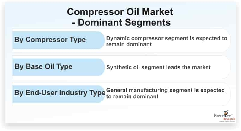 Compressor-Oil-Market-Dominant-Segments