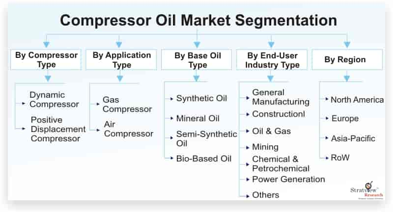 Compressor-Oil-Market-Segmentation