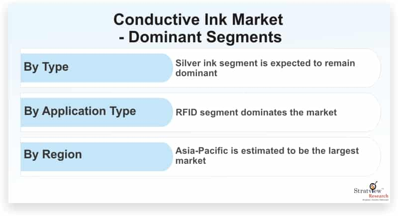 Conductive-Ink-Market-Dominant-Segments