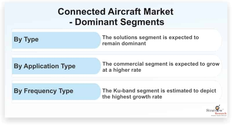 Connected-Aircraft-Market-Dominant-Segments