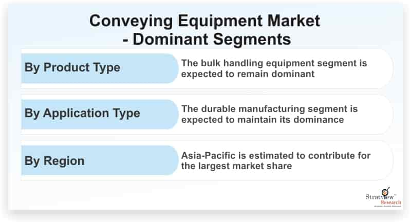 Conveying-Equipment-Market-Dominant-Segments