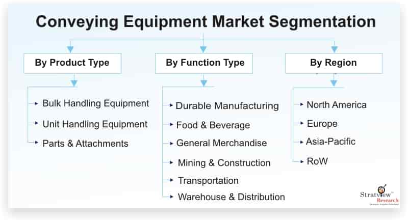Conveying-Equipment-Market-Segmentation