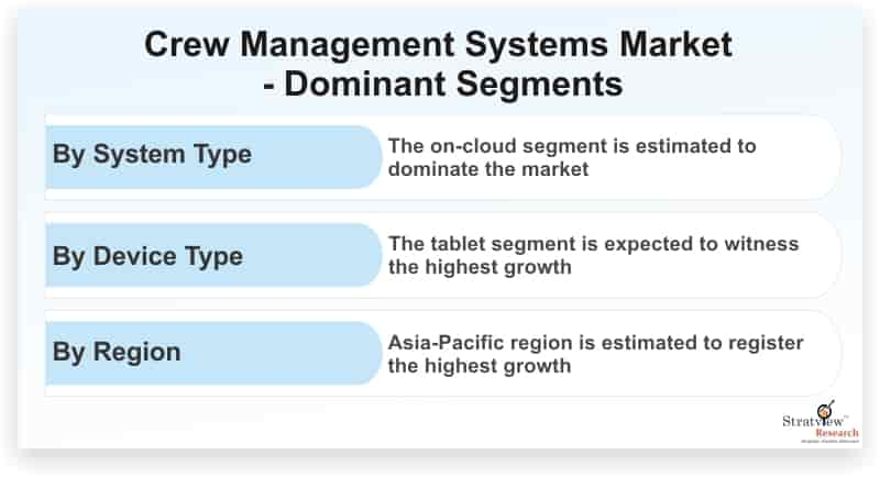 Crew-Management-Systems-Market-Dominant-Segments