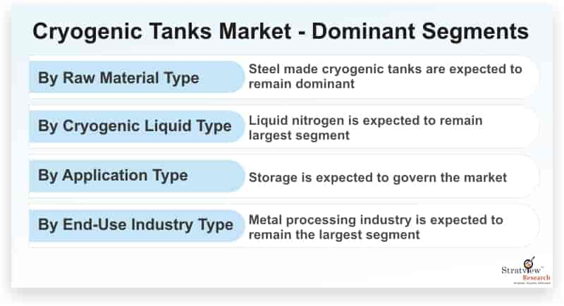 Cryogenic-Tanks-Market-Dominant-Segments