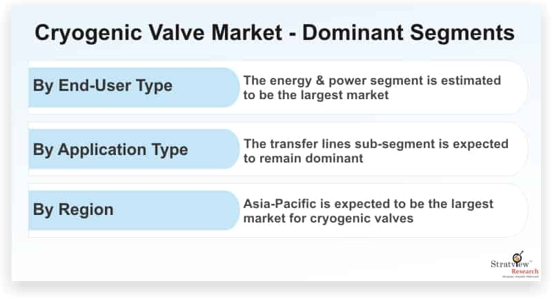 Cryogenic-Valve-Market-Dominant-Segments