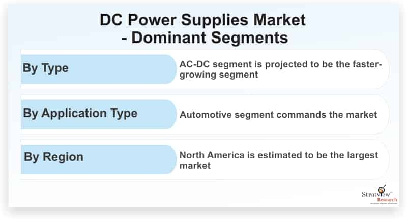 DC-Power-Supplies-Market-Dominant-Segments