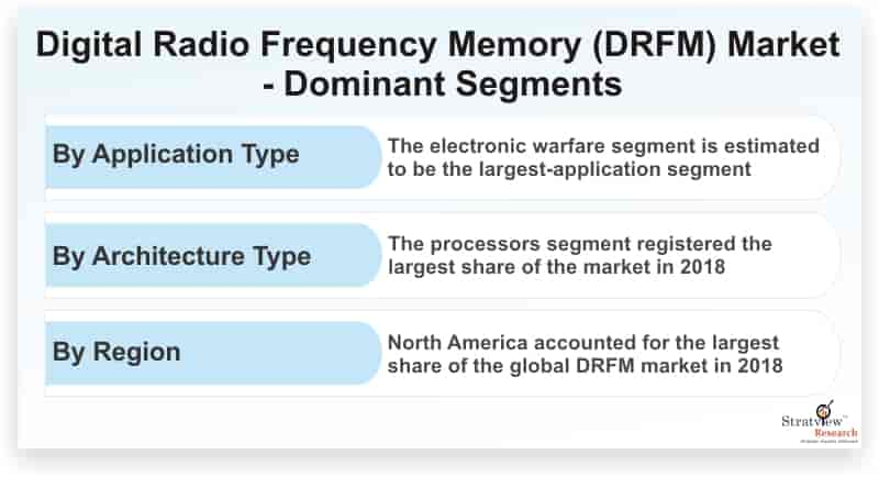 Digital-Radio-Frequency-Memory-Market-Dominant-Segments