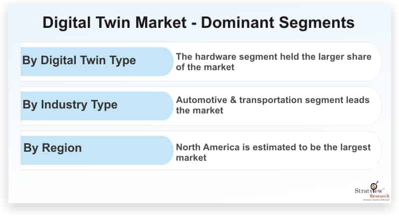 Digital-Twin-Market-Dominant-Segments
