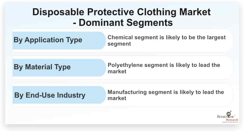 Disposable-Protective-Clothing-Market-Dominant-Segments