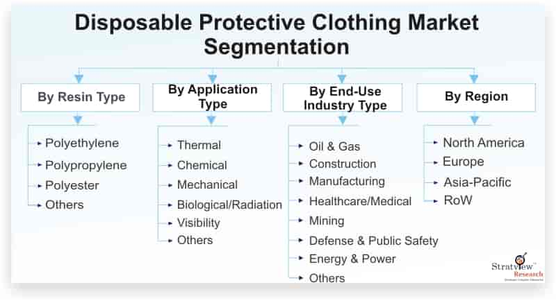 Disposable-Protective-Clothing-Market-Segmentation