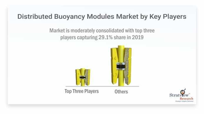 Distributed-Buoyancy-Modules-Market-By-Key-Players