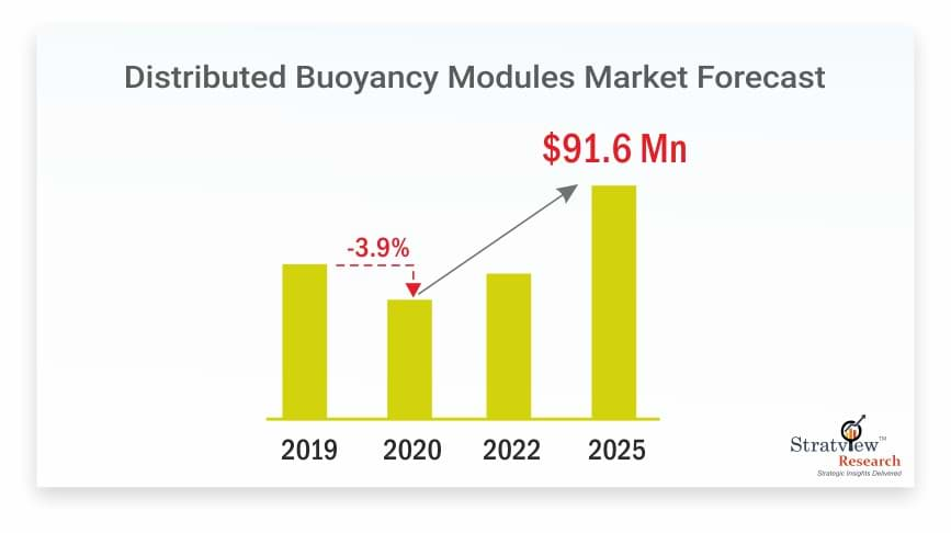 Distributed-Buoyancy-Modules-Market-Forecast