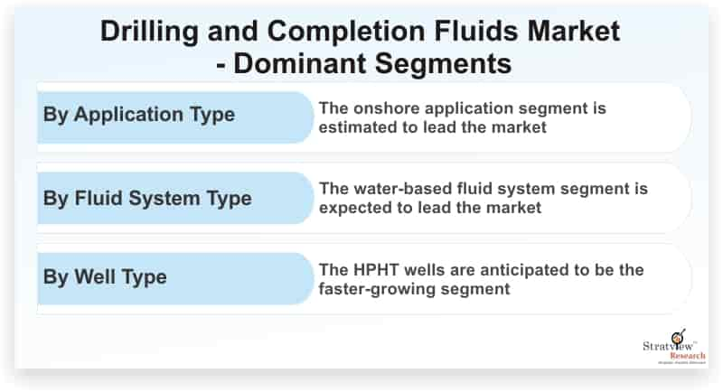 Drilling-and-Completion-Fluids-Market-Dominant-Segments