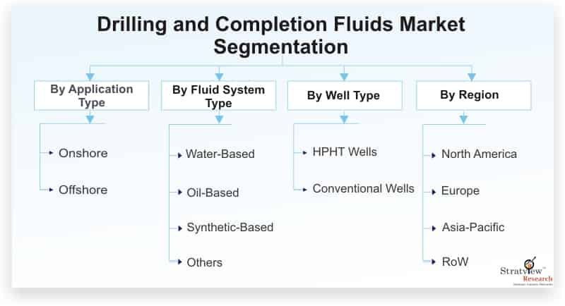 Drilling-and-Completion-Fluids-Market-Segmentation