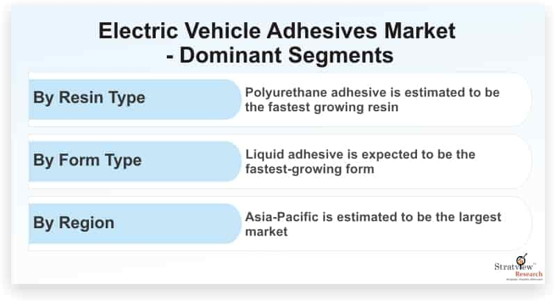 Electric-Vehicle-Adhesives-Market-Dominant-Segments