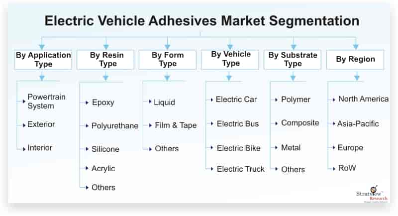 Electric-Vehicle-Adhesives-Market-Segmentation
