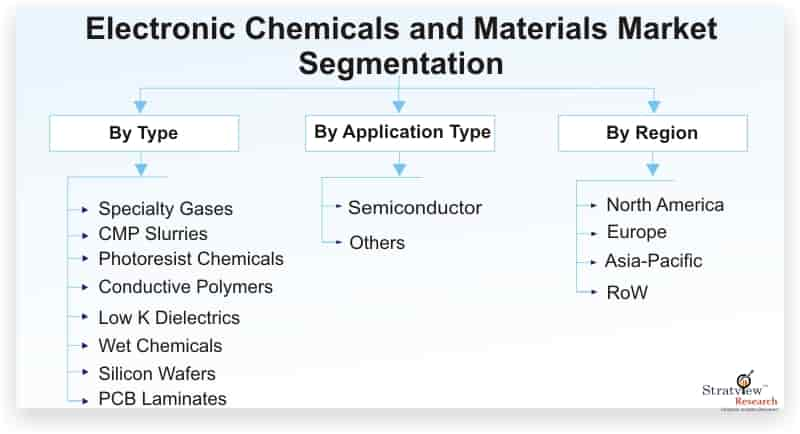 Electronic-Chemicals-and-Materials-Market-Segmentation
