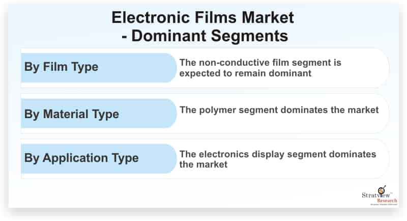 Electronic-Films-Market-Dominant-Segments