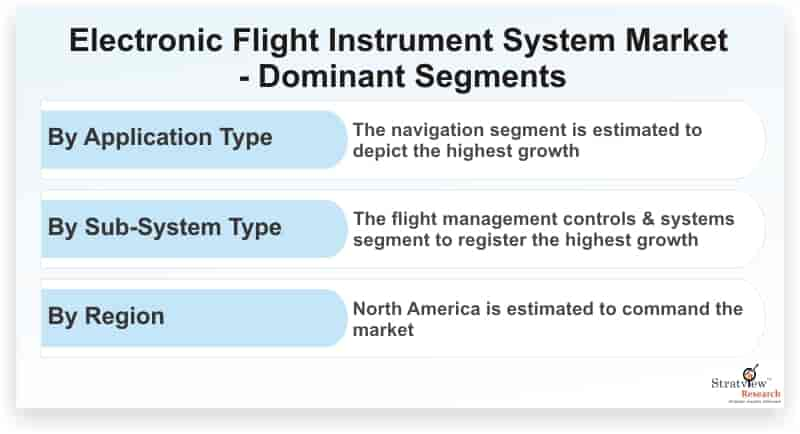 Electronic-Flight-Instrument-System-Market-Dominant-Segments