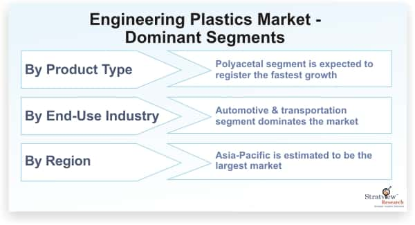 Engineering-Plastics-Market-Dominant-Segments