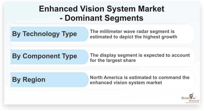 Enhanced-Vision-System-Market-Dominant-Segments